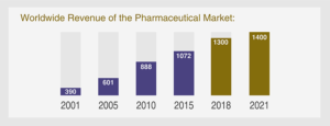 Pharmaceutical worldwide revenue