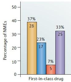 number of medicines