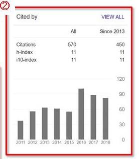 Google Scholar h-index
