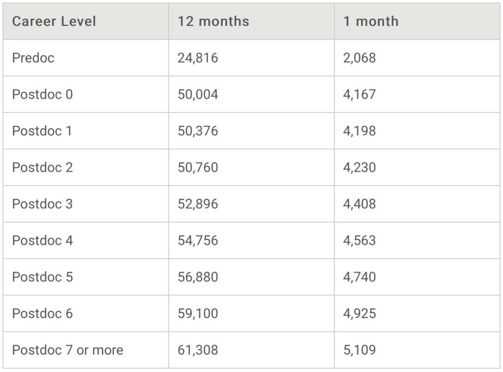 NIH salary stipends